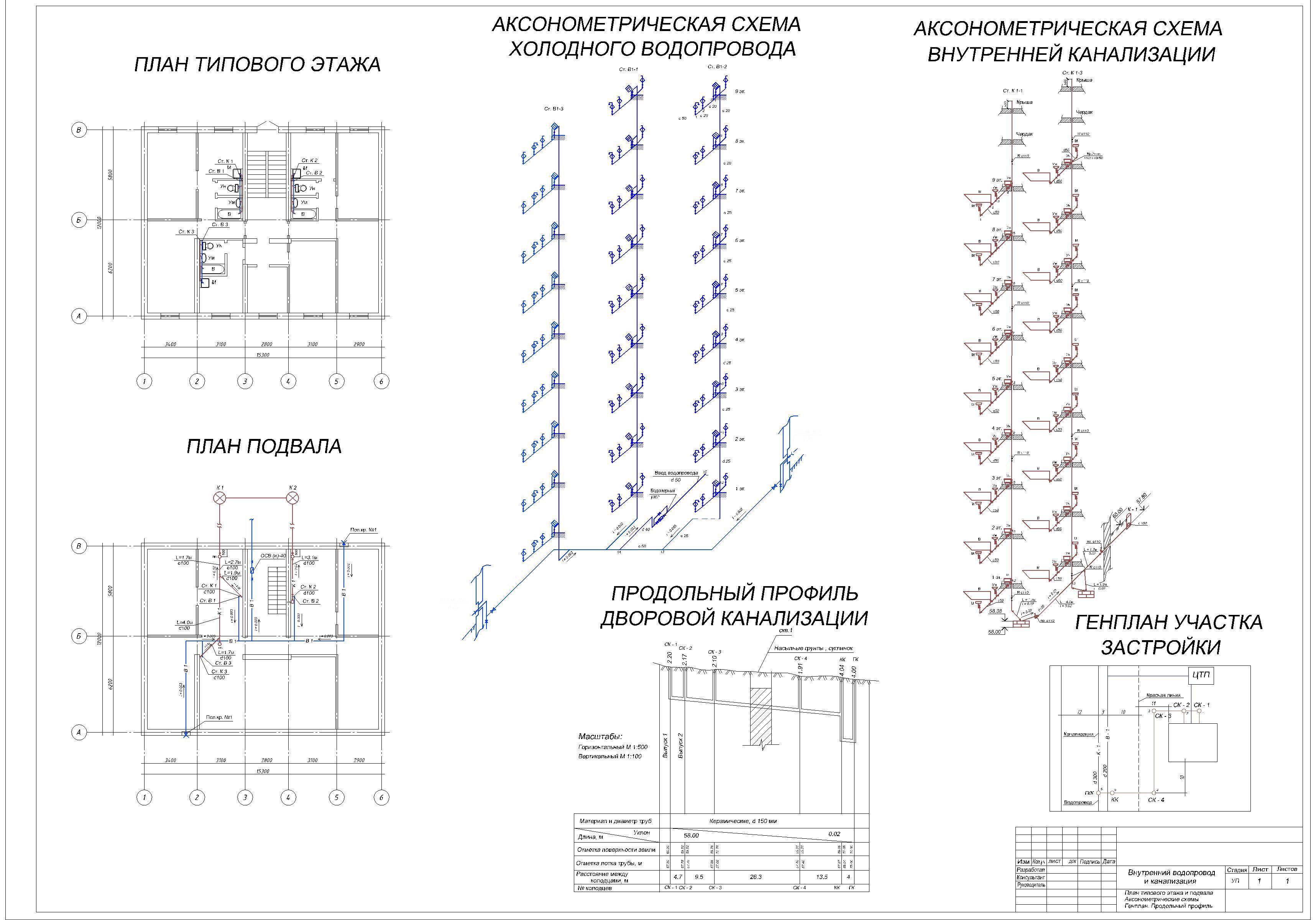 Системы и схемы водоснабжения здания
